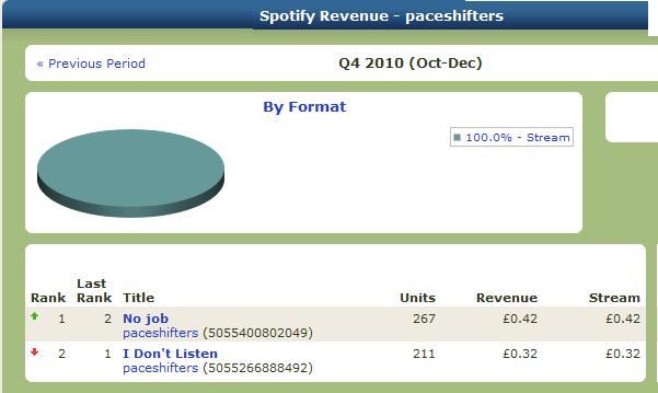 Wat betaalt Spotify aan de artiest?  Deel III