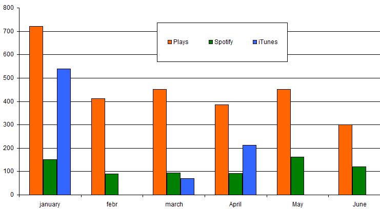 Meer over uitbetalingen Spotify en iTunes