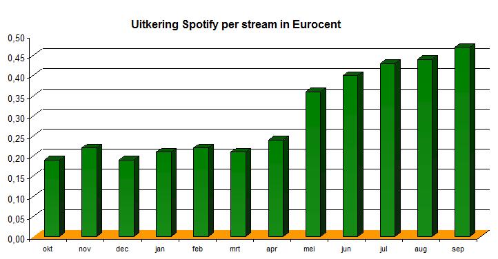 Uitbetalingen Spotify 3e kwartaal 2011