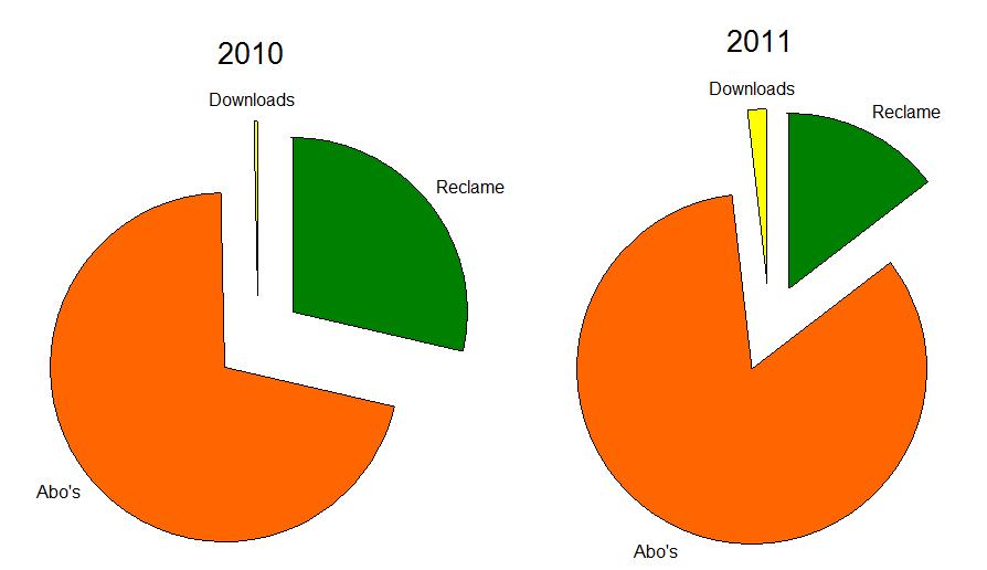 Jaarcijfers Spotify 2011