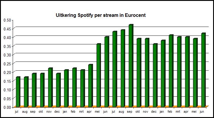 Uitbetalingen Spotify 2e kwartaal 2012