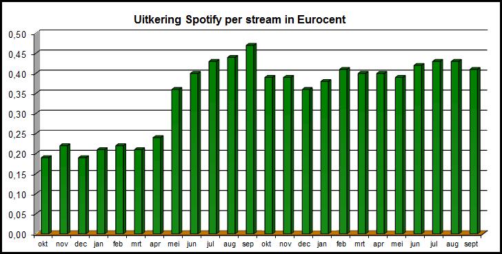 Uitbetalingen Spotify 3e kwartaal 2012