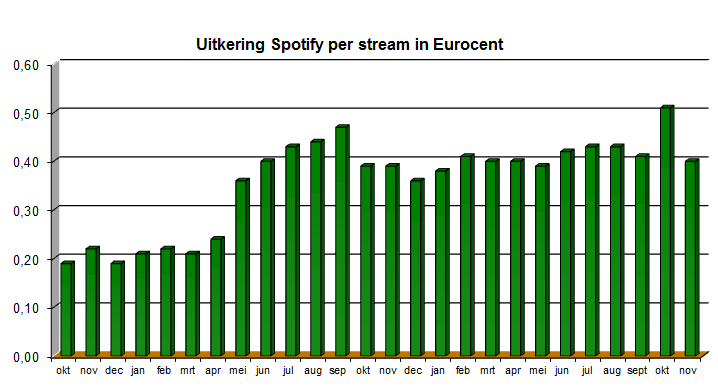Hoe zit dat nou met die Spotifybetalingen?