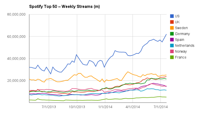 Spotify streams per week per land