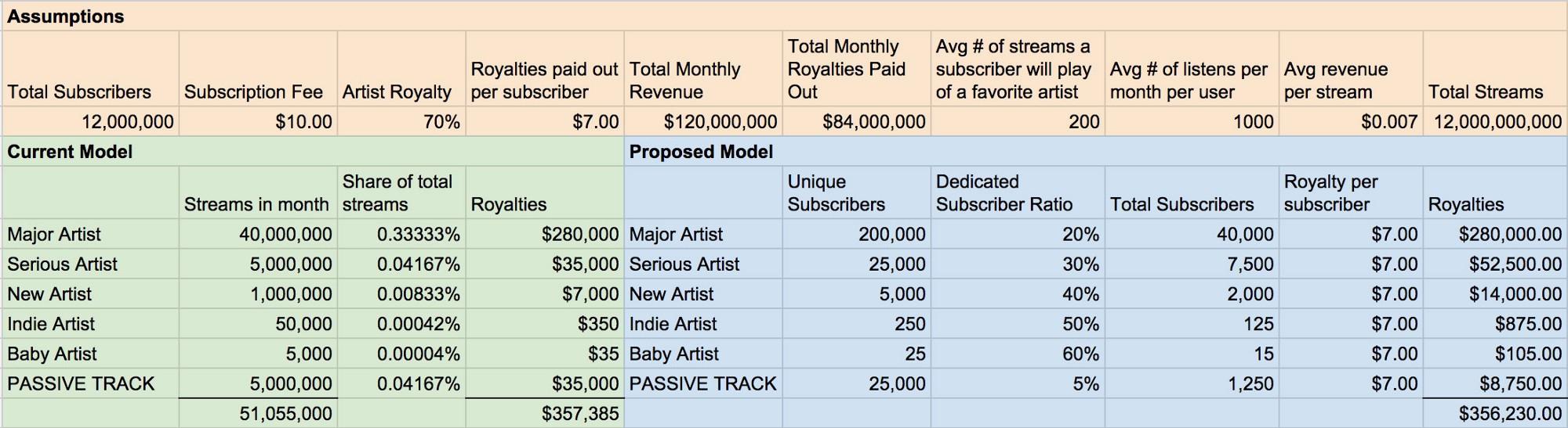 Eerlijker vergoeding streams: mijn geld alleen naar mijn artiesten