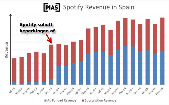 Harde cijfers tonen aan: Spotify moet (ook) gratis blijven